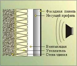 звукоизоляция стен Спасск-Дальний